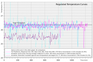 Much better! So much better the temperature axis scale had to be changed. The larger spikes mark room temperature changes, like opening the window.