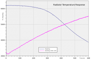 Temperature response of the developers heating radiator.