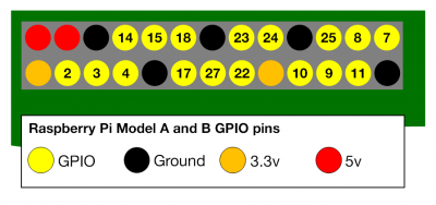 The 26 pin connector, common to all Pi models. Source: raspberrypi.org