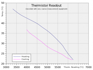 Very coarsely measured readout of the developers thermistor.